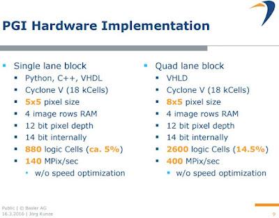 Basler%2BDemosaic-6 Basler Improves on Demosaicing Algorithms Technology