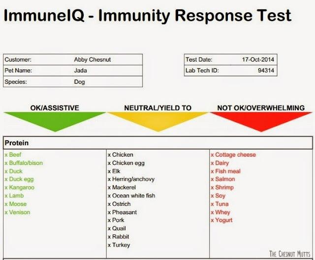 ImmuneIQ Immunity Response Test Results