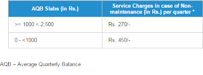 AQB Slabs (in Rs.) Service Charges in case of Non-maintenance (in Rs.) per quarter * >= 1000 < 2,500 Rs. 270/- 0 - <1000 Rs. 450/-
