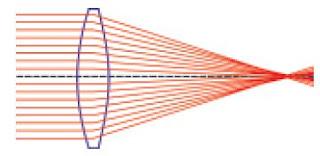 Pengertian, Macam-macam dan Sinar Istimewa Lensa Cembung serta Pembentukan Sifat Bayangan Lensa Cembung