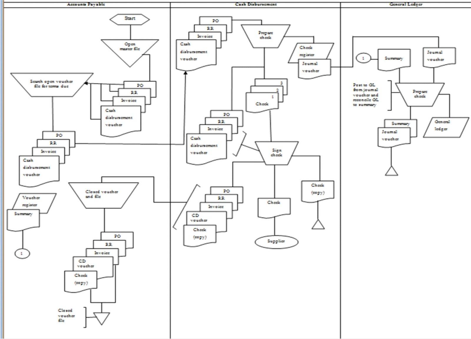 Rattling Flowchart And Erd Lifetime Schedule Vaughan Timeline