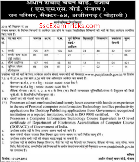 PSSSB Clerk Recruitment notification