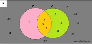 Pembahasan Ayo Kita Berlatih 2.3 Matematika kelas 7 Bab Himpunan K13