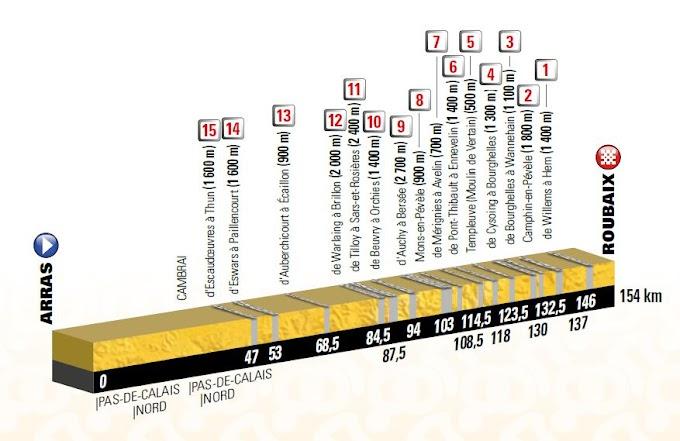 9ª etapa del Tour de Francia 2018 - Perfil