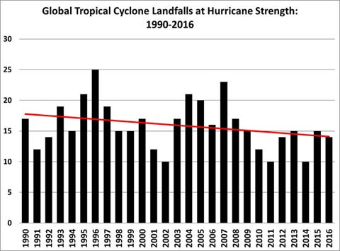 global hurricane trends