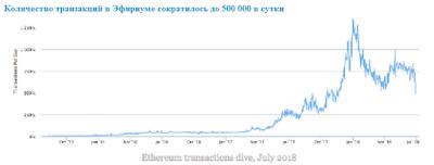 Количество транзакций в Эфириуме сократилось до 500 000 в сутки