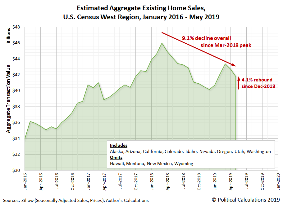 Estimated Aggregate Transaction Values for Existing Home Sales, U.S. Census West Region, January 2016 to May 2019