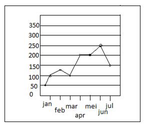 Macam-macam grafik dan diagram