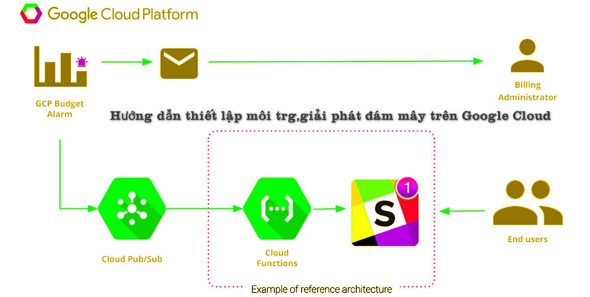 Hướng dẫn thiết lập môi trường giải pháp đám mây dựa trên Google Cloud.