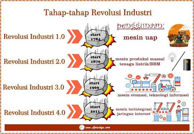 tahap revolusi industri