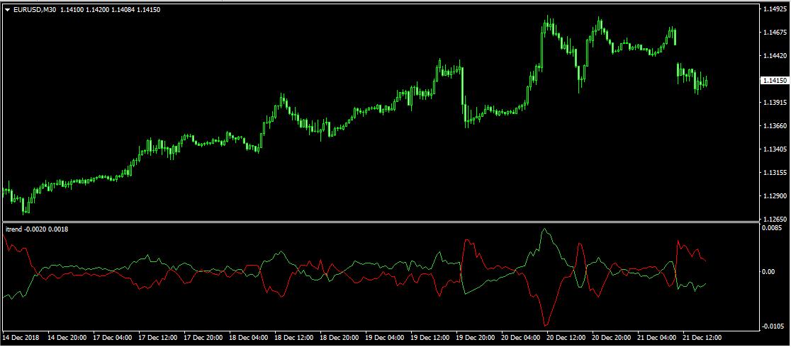 indikator forex mendeteksi mulai pasar perdagangan opsi perdagangan etfs bagian 2