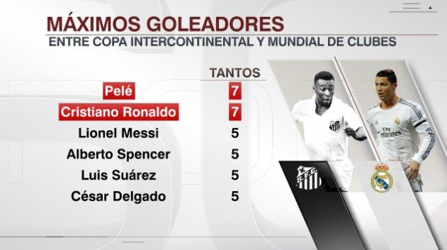 Cristiano vs. Pelé. Máximos goleadores del Mundial de Clubes