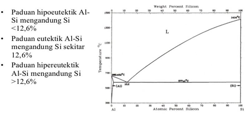 Membuat diagram fasa gambar di atas memperlihatkan diagram fasa dari sistem al si tampak fasa yang ada untuk semua paduan al si pada rentang suhu 300c 1500c gambar sebelah ccuart Choice Image