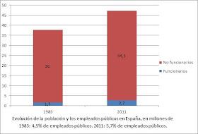 çdel 4,5% de empleados públicos en 1983 al 5,7% en 2011.