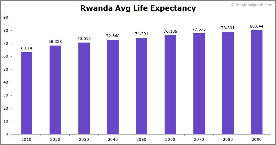 Rwanda  Avg Life Expectancy