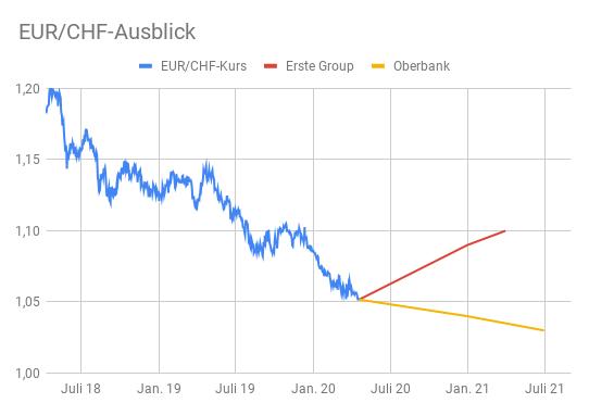 Linienchart EUR/CHF-Kurs 2018 bis 2020 mit Prognosen bis Mitte 2021