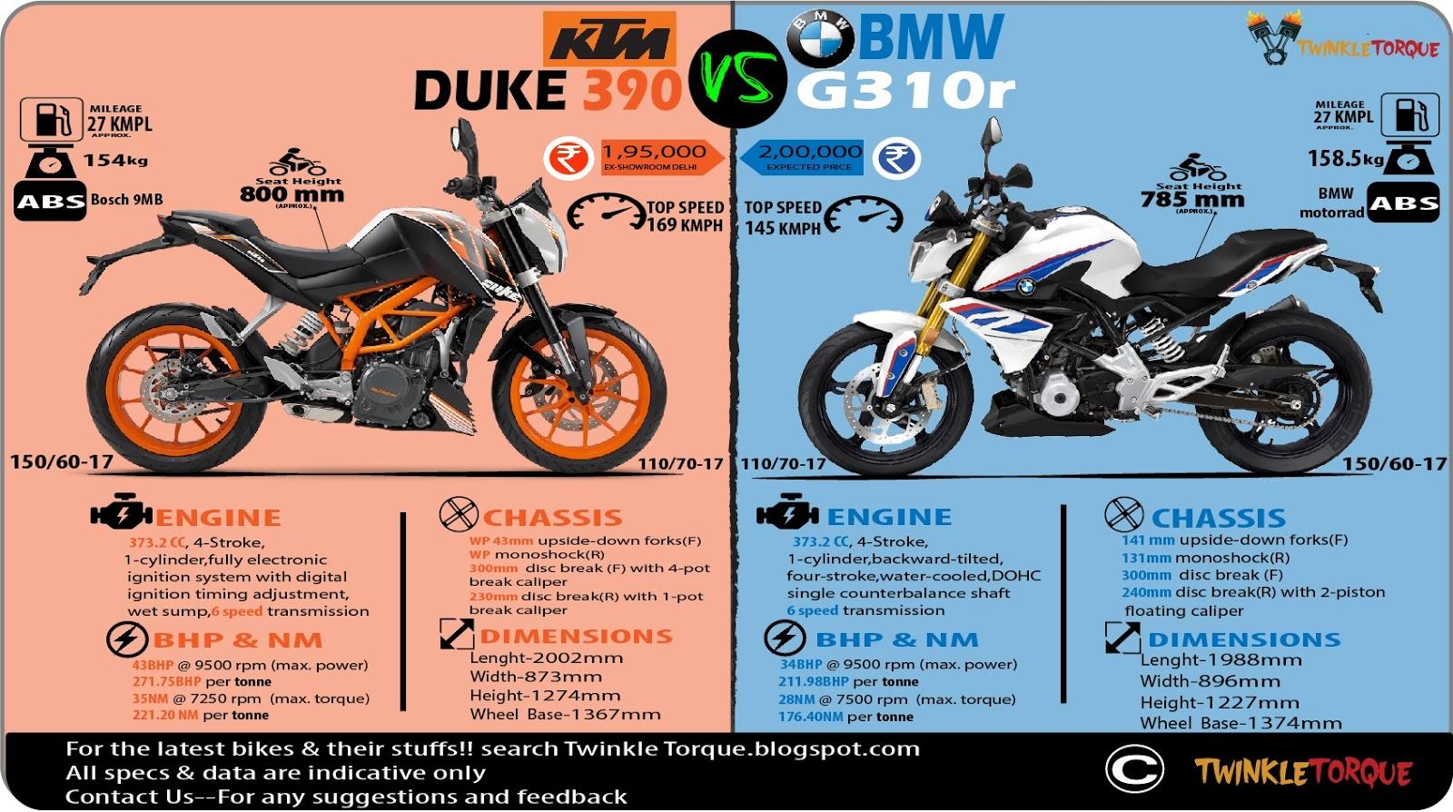 KTM DUKE 390 & BMW G310R twinkle torque