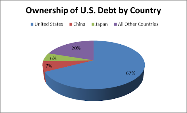 The United States own its debt at a greater percentage than China does.
