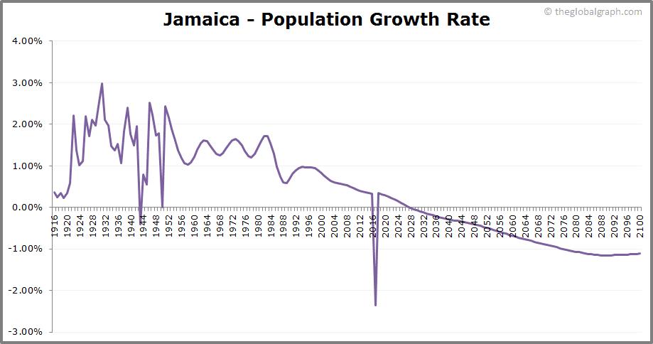 Jamaica  Population Growth Rate