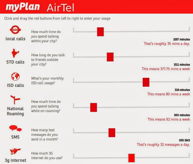 minutes are working in roaming in airtel