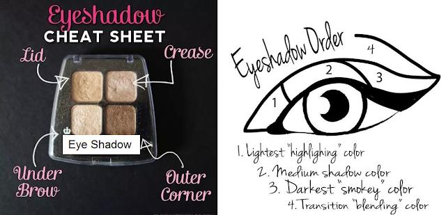 Eyeshadow Cheat Sheet