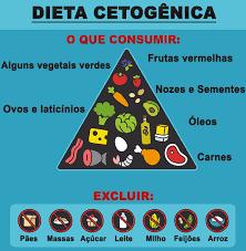Dieta cetogenica cura do cancer