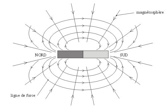 ELECTROMAGNETISME S3 PDF