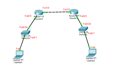 Tutorial Konfigurasi Basic Router di Packet Tracer