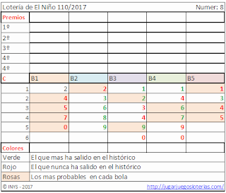 probabilidades loteria de el niño de españa