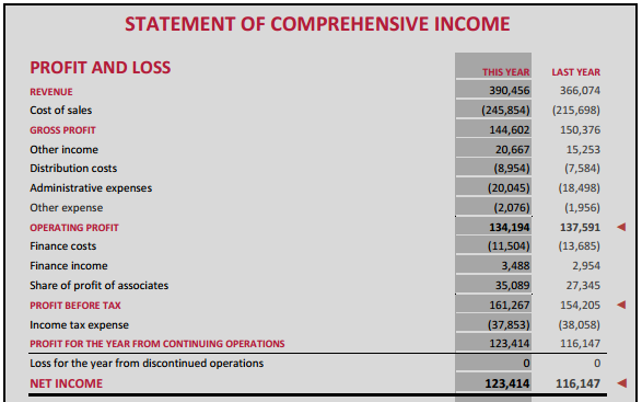 Statement of other comprehensive income soci invest in for Ifrs conversion template
