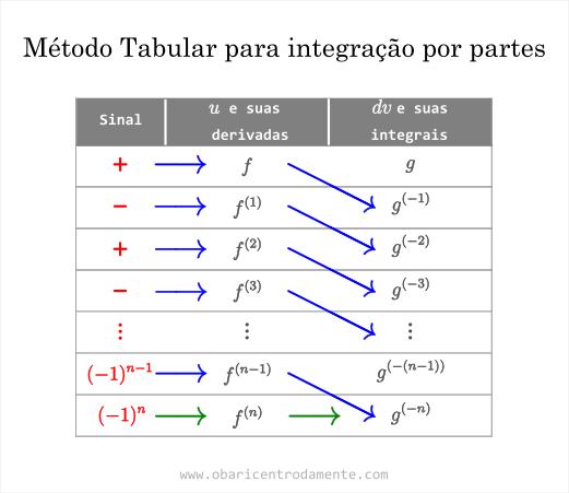 Figura 01 - Método Tabular para integrais por partes