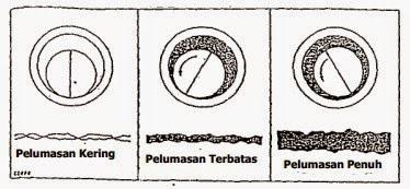 Pelumasan Bearing