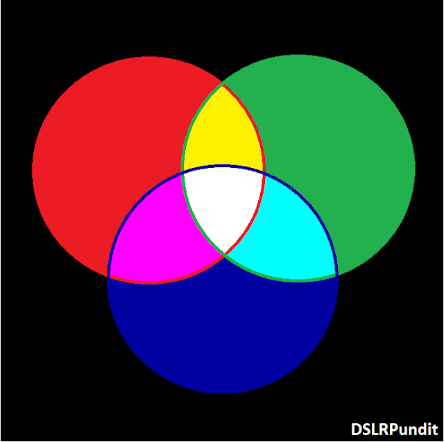 RGB and CMYK Color Model