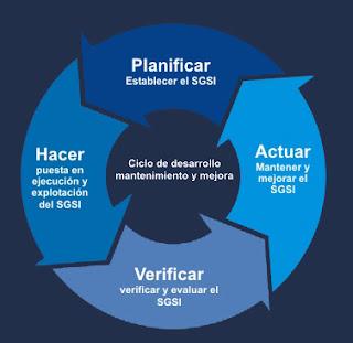 Sistema De Gestion De Seguridad De La Informacion Afines S A S