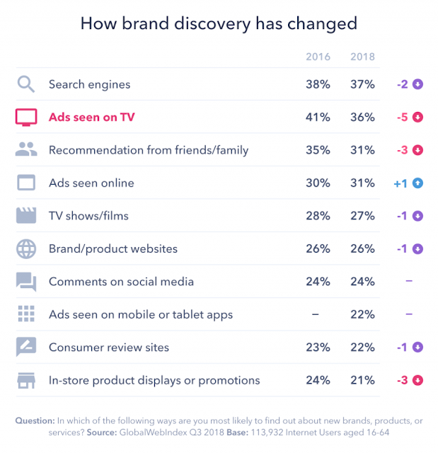 chart change in brand discovery channels 2016-2018
