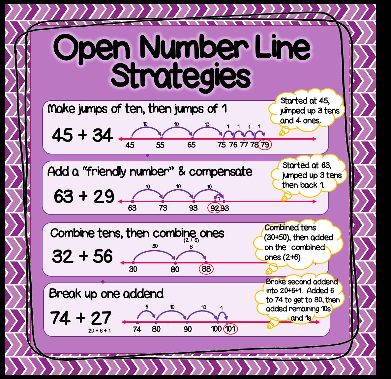 Classroom Freebies Too: Open Number Line Practice