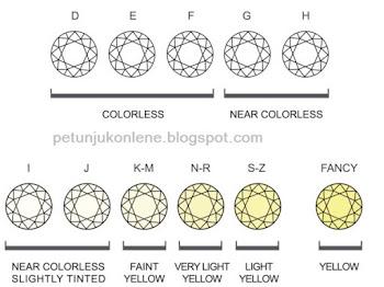 Cara Menilai Kualitas Berlian Berdasarkan Color (Warna)