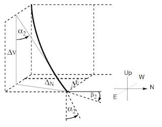 Tangential Model