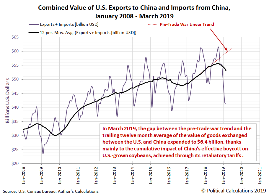 Combined Value of U.S. Exports to China and Imports from China, January 2008 - March 2019