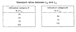 Standard ratios between making and breaking capacity of circuit breakers