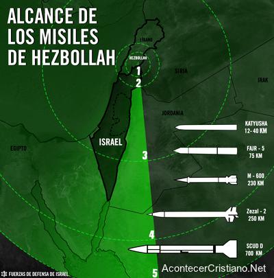 Misiles de Hezbolá amenazan a Israel desde el Líbano