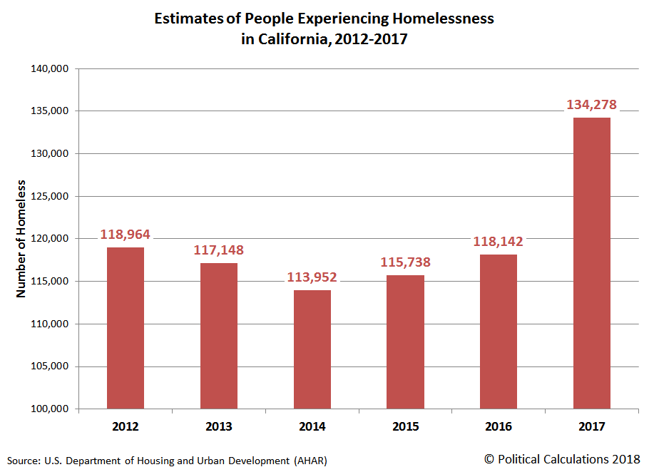 Estimates of People Experiencing Homelessness in California, 2012-2017
