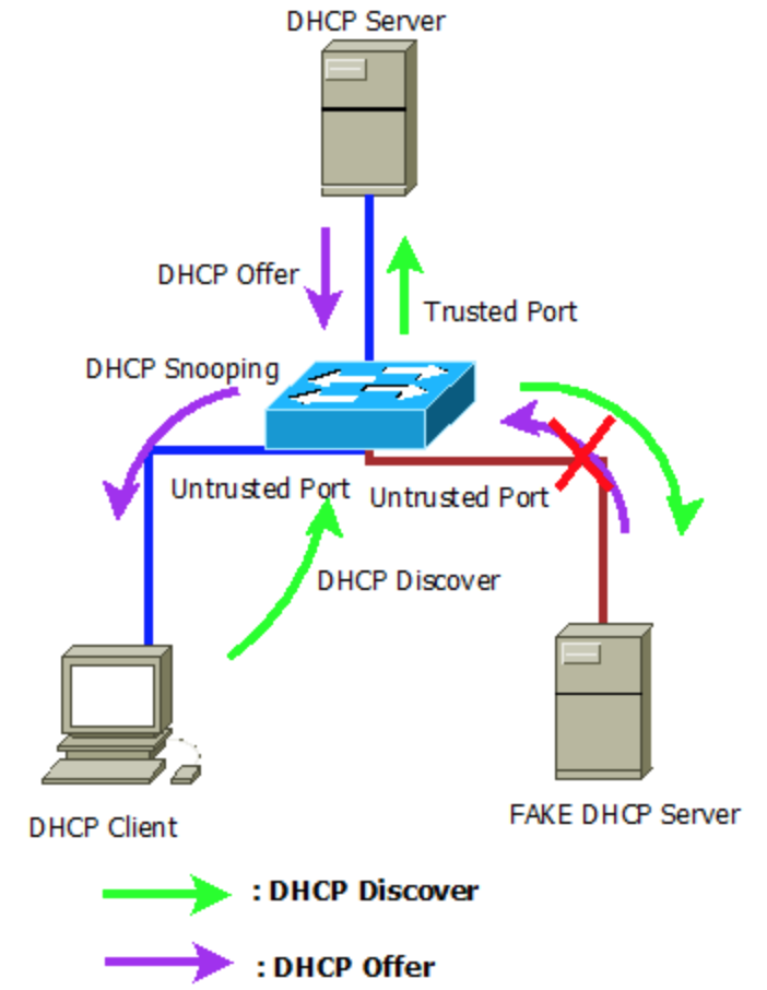 Understanding Dhcp Snooping And Basic Configurations Cisco Juniper And Huawei Route Xp Private Network Services