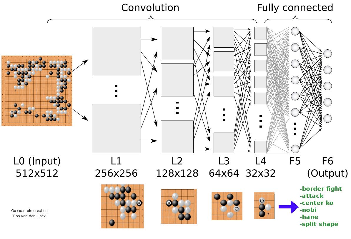 AlphaGo Neural Nezwork