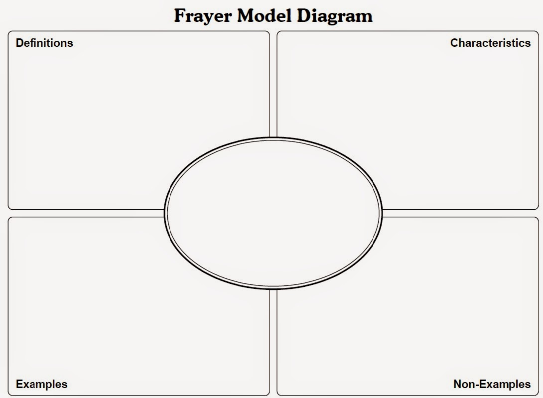a complete example of frayer diagram