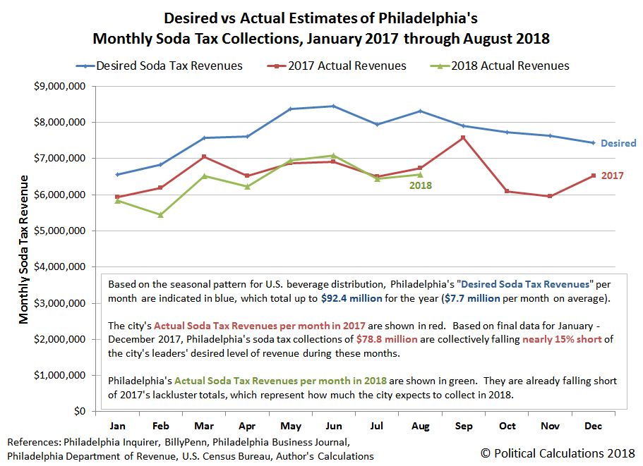 Desired vs Actual Estimates of Philadelphia's Monthly Soda Tax Collections, January 2017 through August 2018