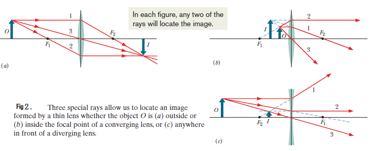 Convex And Concave Lens Ray Diagrams Juanys Science Blog