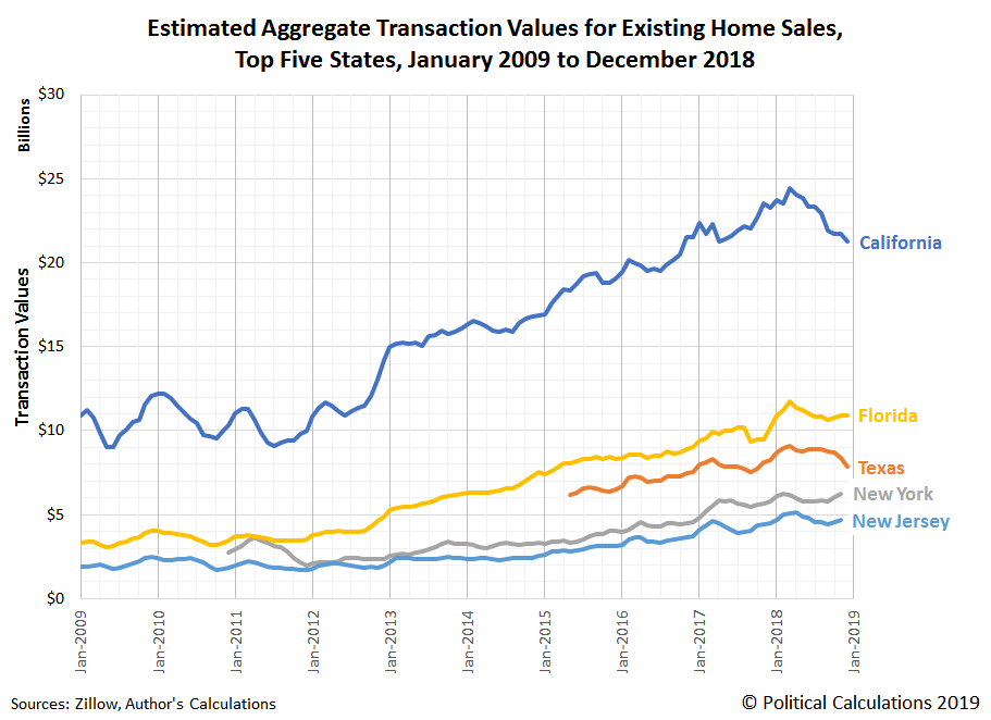 Estimated Aggregate Transaction Values for Existing Home Sales, Top Five States, January 2009 to December 2018