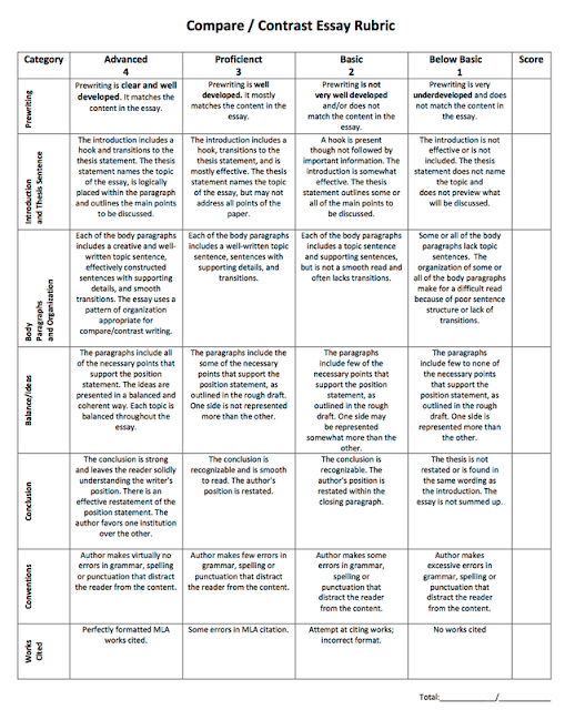 scoring rubric for comparison/contrast essay Compare/contrast essay scoring rubric ready to use  the details clearly support the author's point for the comparison/contrast good each paragraph contains a topic sentence that relates to the thesis statement details are clear and specific, but they do not vividly support the author's point for the comparison/contrast.