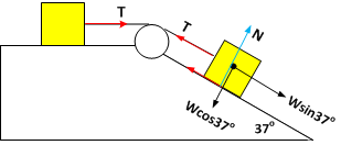 Hukum ii newton contoh soal dan pembahasan 2 fisika sekolah diagram gaya bebas yang bekerja pada sistem dapat digambarkan sebagai berikut ini ccuart Image collections